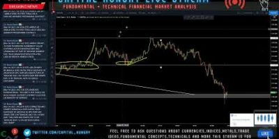 Reside Market place Assessment (Currency trading, INDICES, COMMODITIES, CRYPTO)