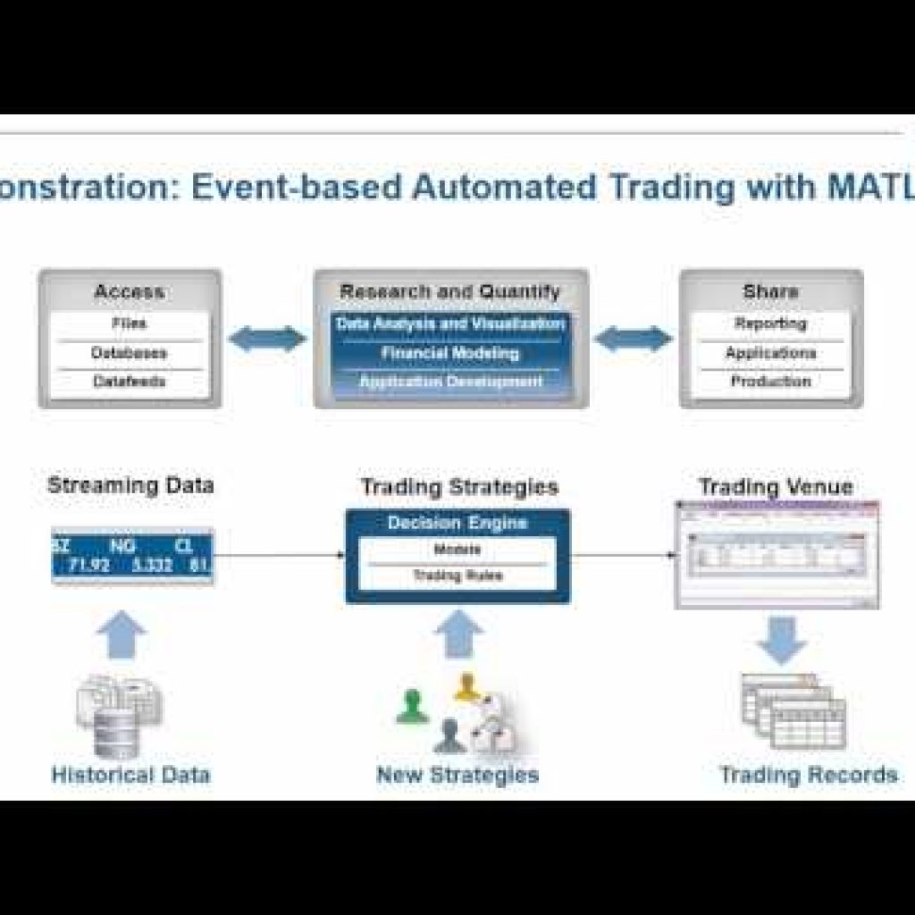 Automated Buying and selling Technique Growth with MATLAB